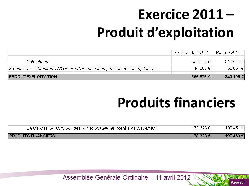 Exercice 2011 – Produit d'exploitation