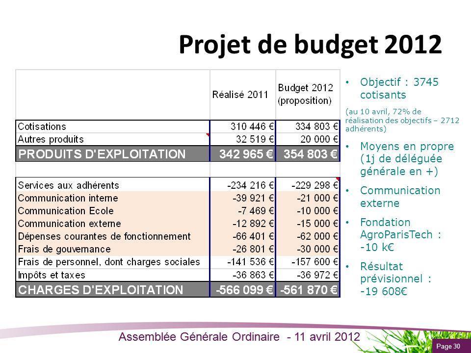 Projet de budget 2012 Objectif : 3745 cotisants