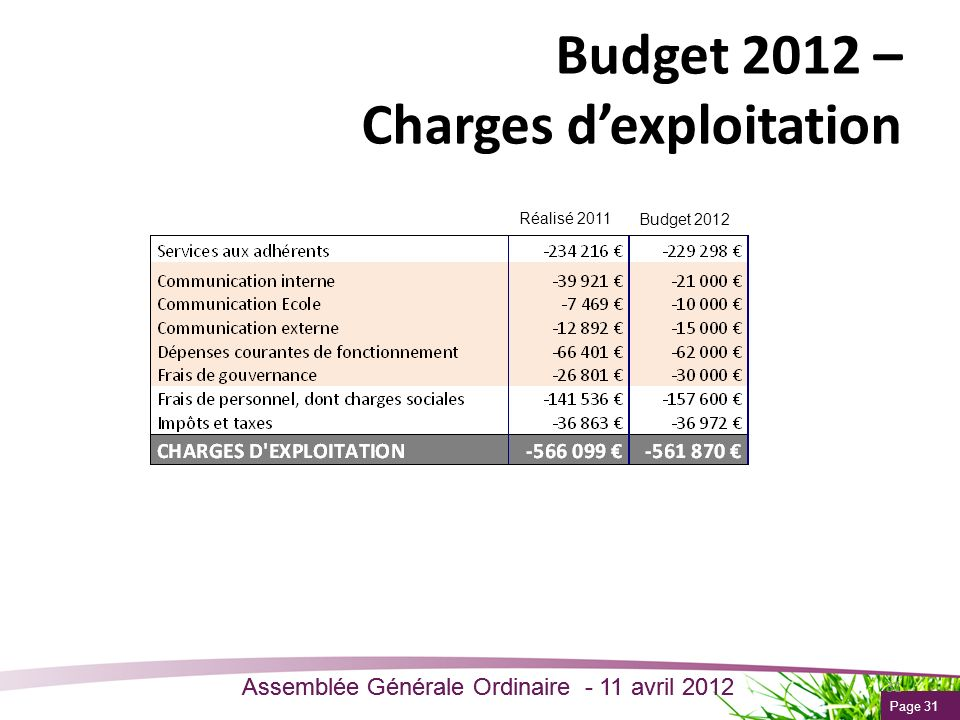 Budget 2012 – Charges d'exploitation