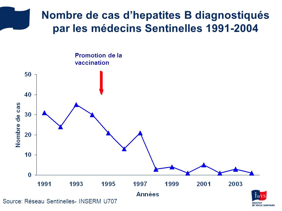 Nombre de cas d'hepatites B diagnostiqués par les médecins Sentinelles 1991-2004