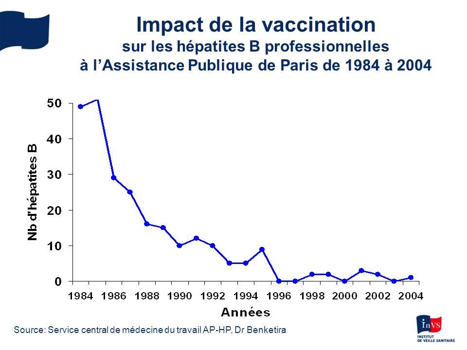 Impact de la vaccination sur les hépatites B professionnelles à l'Assistance Publique de Paris de 1984 à 2004