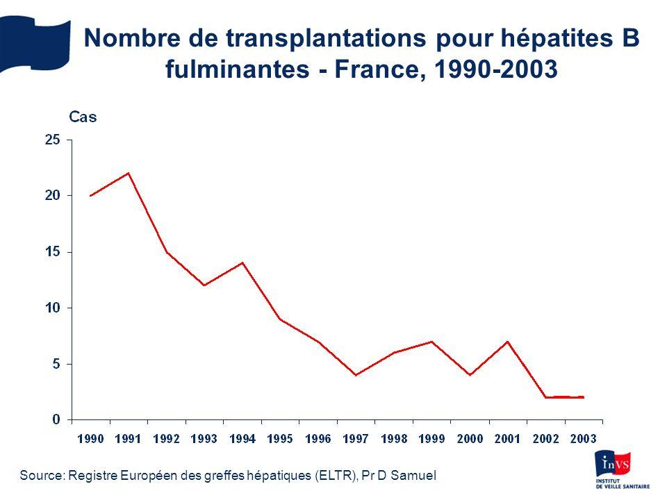 Nombre de transplantations pour hépatites B fulminantes - France, 1990-2003