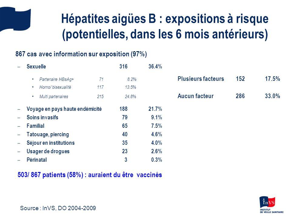 Hépatites aigües B : expositions à risque (potentielles, dans les 6 mois antérieurs)