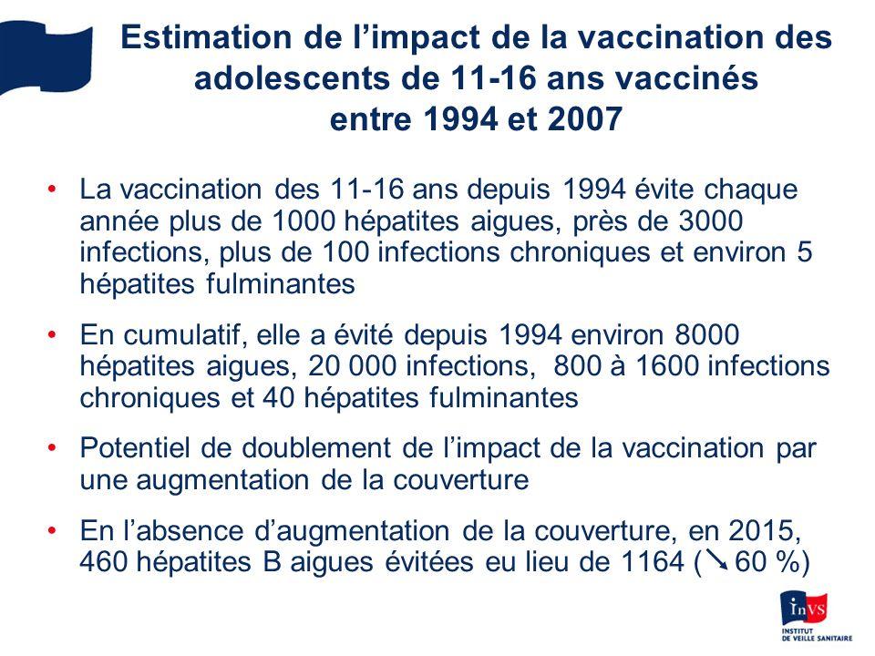 Estimation de l'impact de la vaccination des adolescents de 11-16 ans vaccinés entre 1994 et 2007