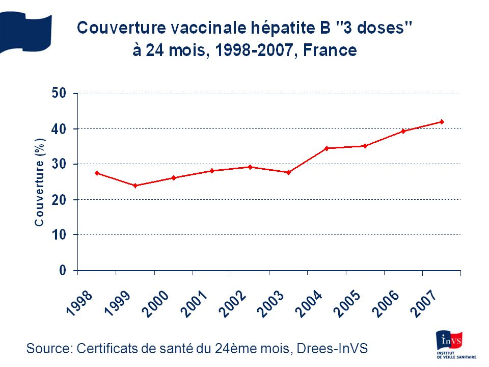 Source: Certificats de santé du 24ème mois, Drees-InVS