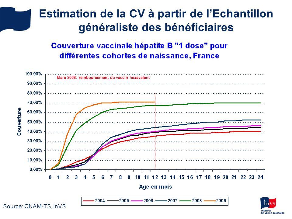Estimation de la CV à partir de l'Echantillon généraliste des bénéficiaires