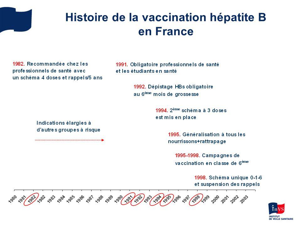 Histoire de la vaccination hépatite B en France