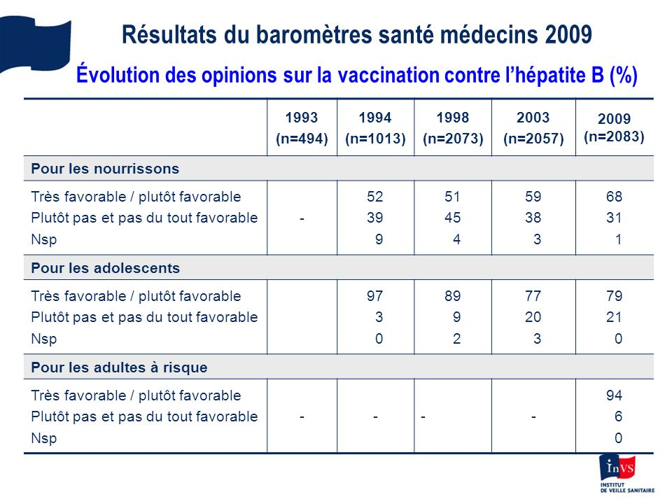 Résultats du baromètres santé médecins 2009 Évolution des opinions sur la vaccination contre l'hépatite B (%)