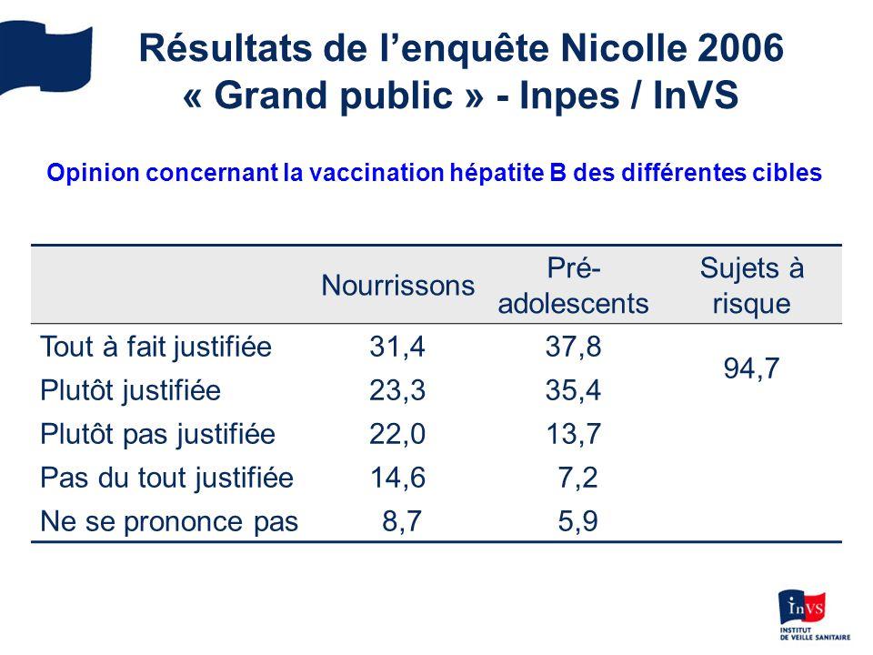 Résultats de l'enquête Nicolle 2006 « Grand public » - Inpes / InVS