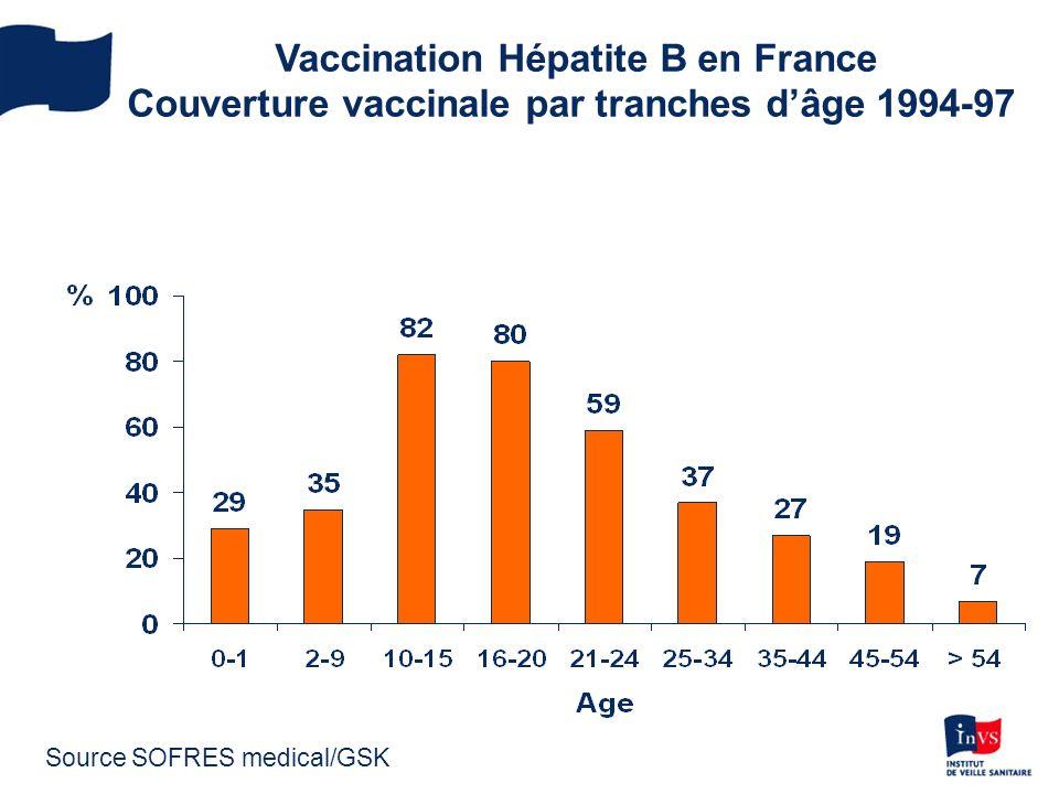Vaccination Hépatite B en France Couverture vaccinale par tranches d'âge 1994-97