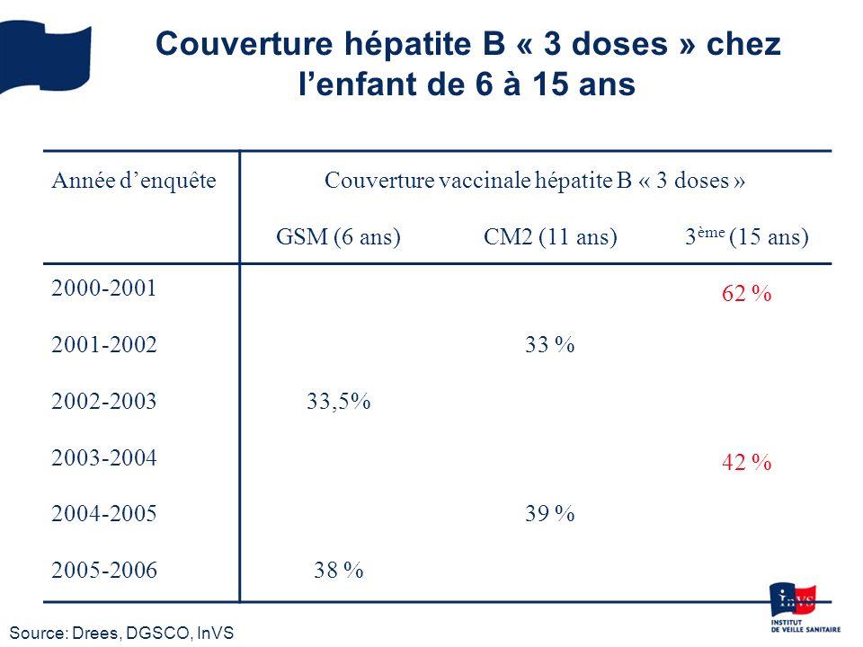 Couverture hépatite B « 3 doses » chez l'enfant de 6 à 15 ans