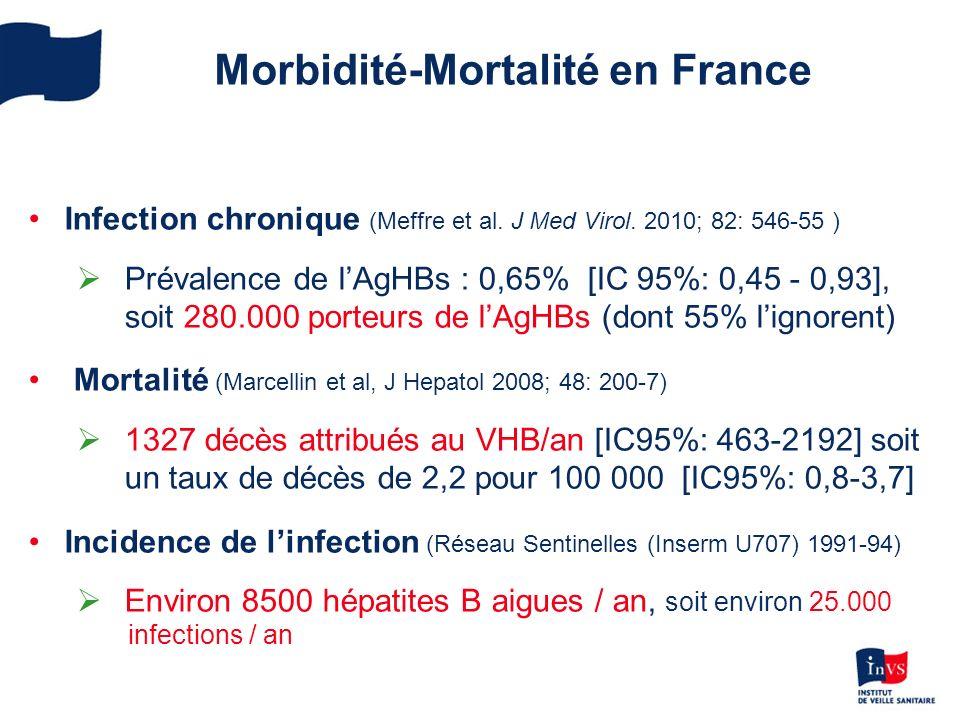 Morbidité-Mortalité en France