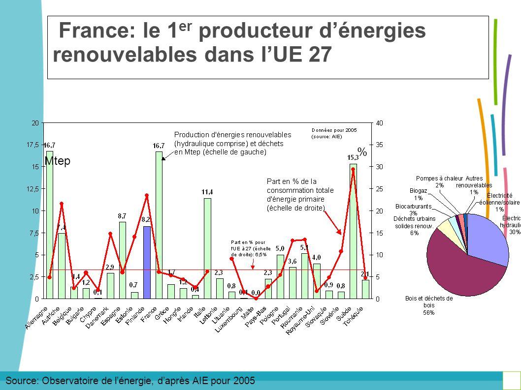 France: le 1er producteur d'énergies renouvelables dans l'UE 27