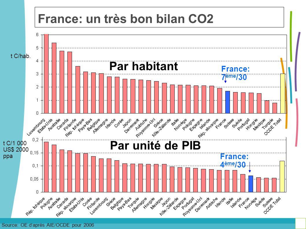 France: un très bon bilan CO2
