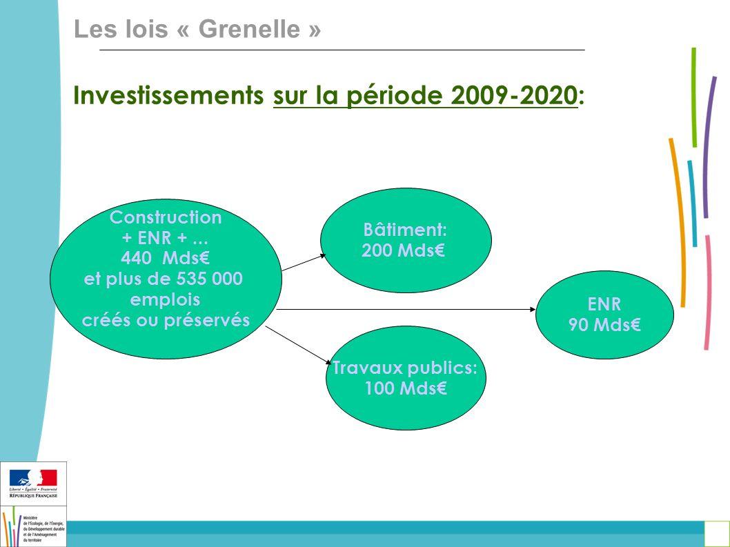 Investissements sur la période 2009-2020: