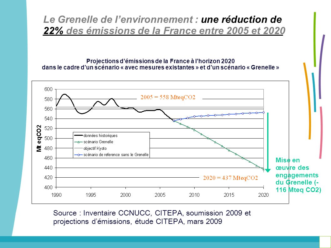 Projections d'émissions de la France à l'horizon 2020