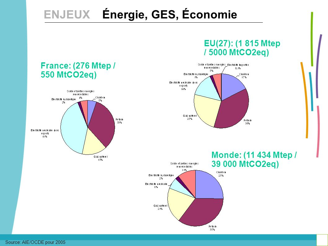 ENJEUX Énergie, GES, Économie