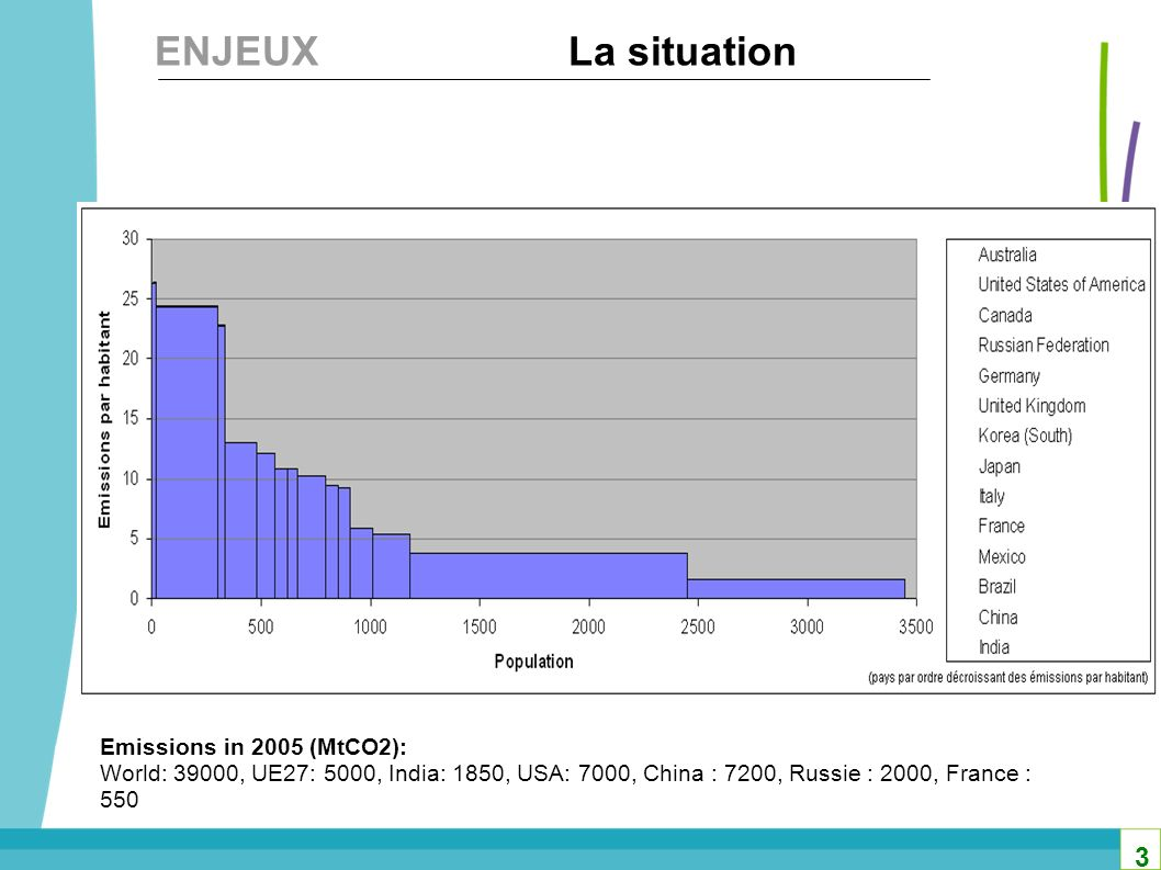 ENJEUX La situation 3 Emissions in 2005 (MtCO2):