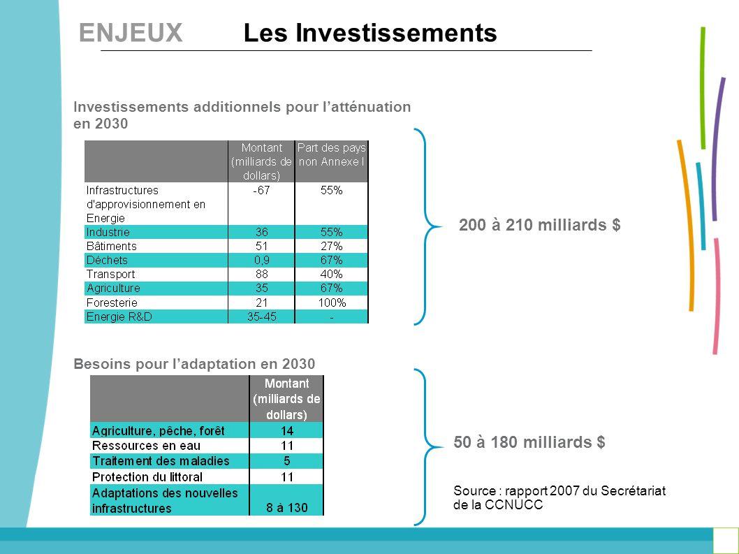 ENJEUX Les Investissements