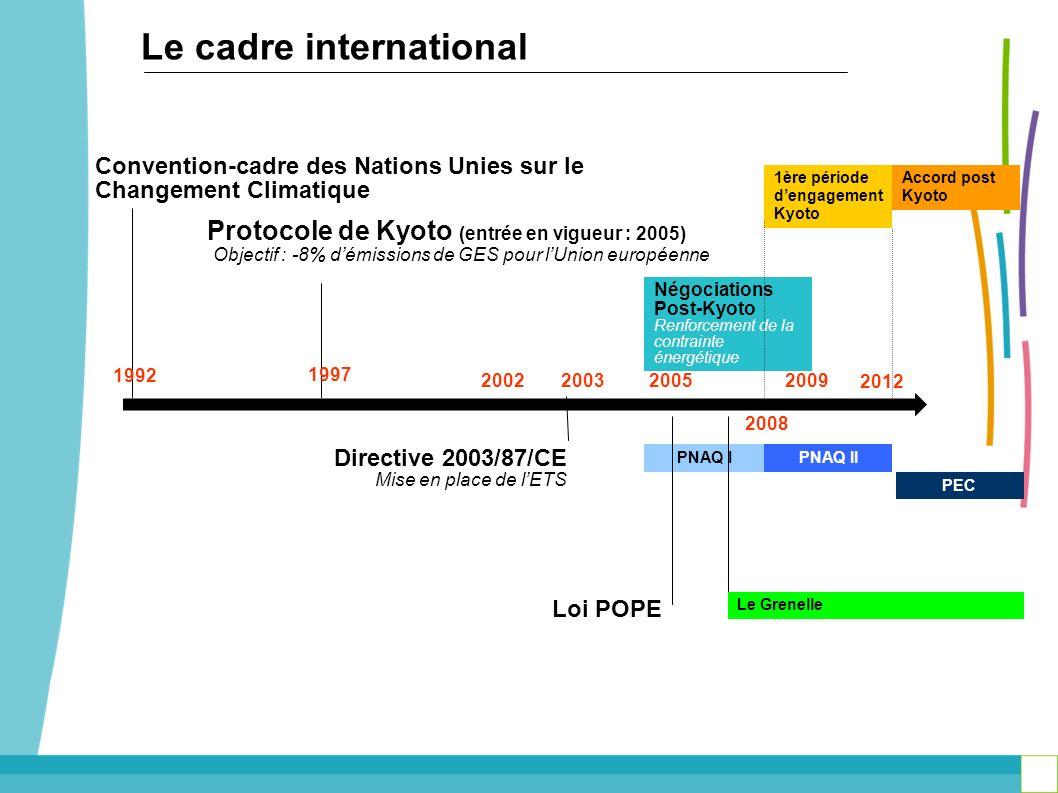 Objectif : -8% d'émissions de GES pour l'Union européenne
