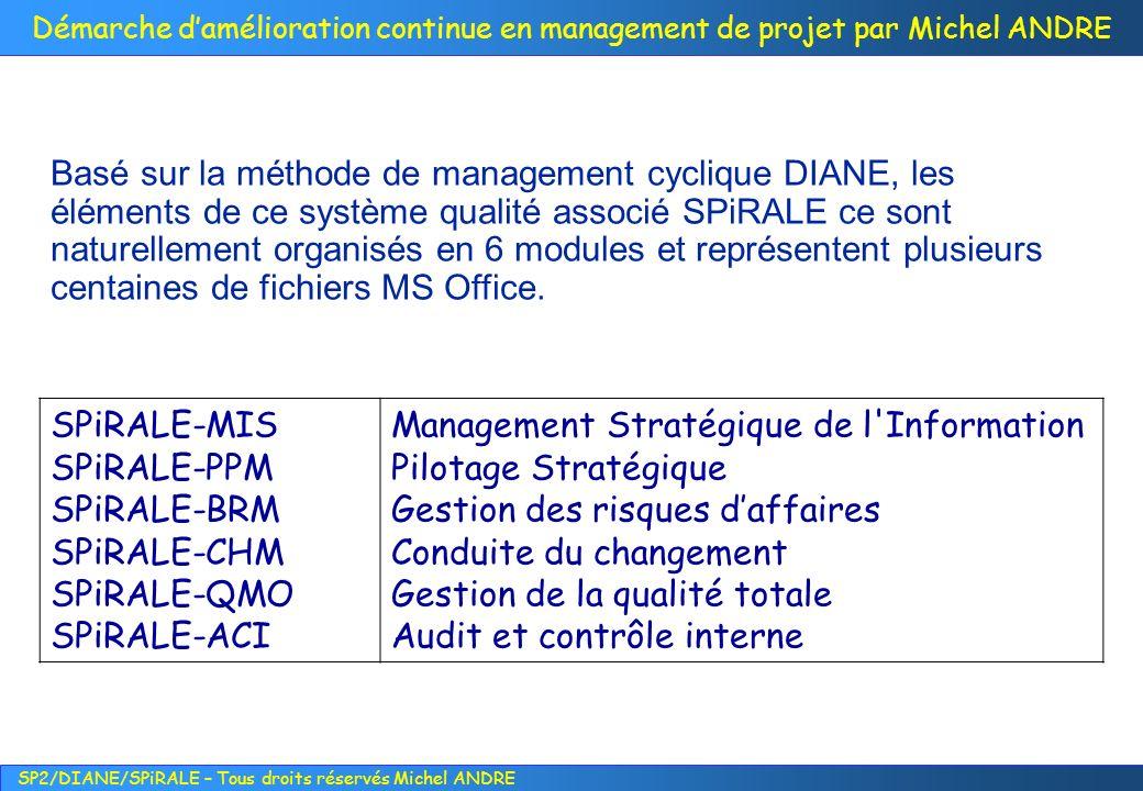 Basé sur la méthode de management cyclique DIANE, les éléments de ce système qualité associé SPiRALE ce sont naturellement organisés en 6 modules et représentent plusieurs centaines de fichiers MS Office.
