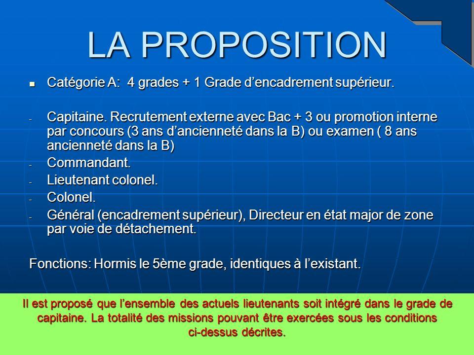 LA PROPOSITION Catégorie A: 4 grades + 1 Grade d'encadrement supérieur.