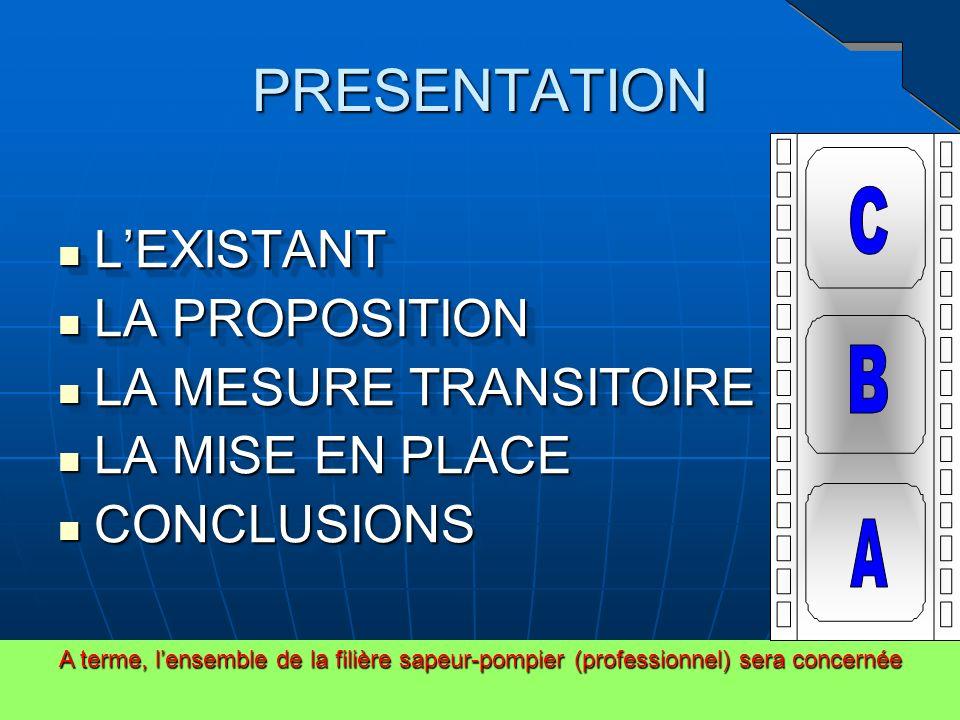 PRESENTATION L'EXISTANT LA PROPOSITION LA MESURE TRANSITOIRE