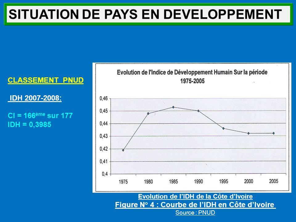 SITUATION DE PAYS EN DEVELOPPEMENT