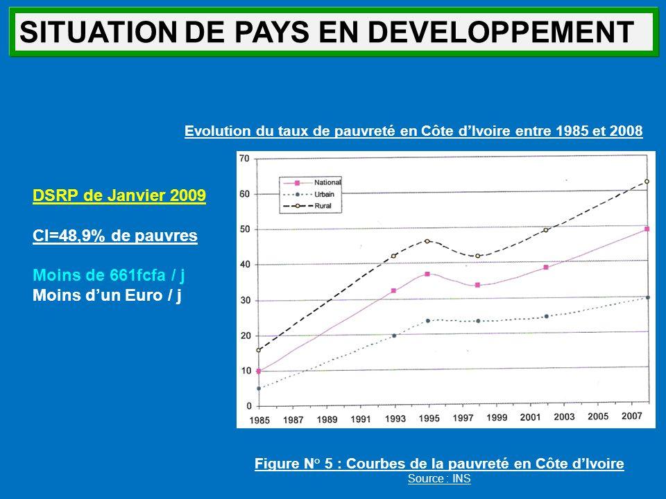 Evolution du taux de pauvreté en Côte d'Ivoire entre 1985 et 2008