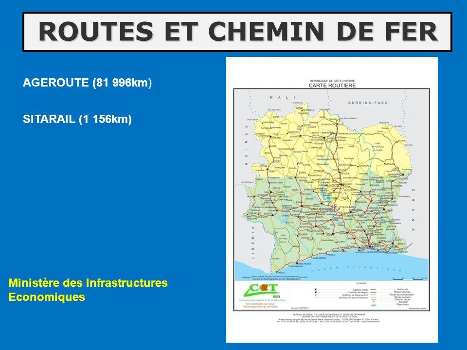 ROUTES ET CHEMIN DE FER AGEROUTE (81 996km) SITARAIL (1 156km)