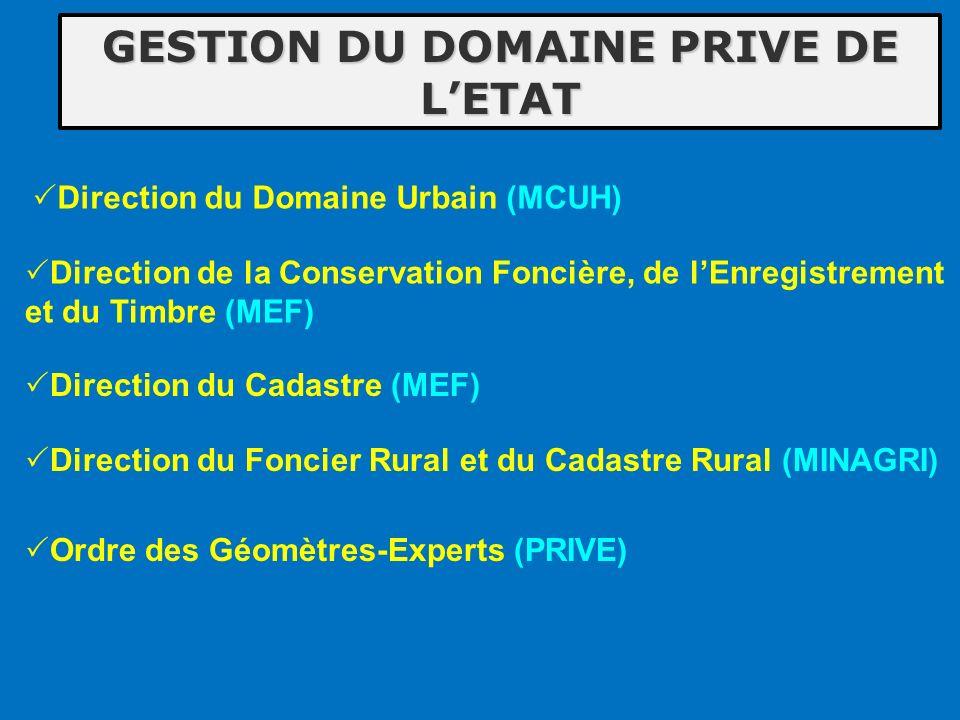 GESTION DU DOMAINE PRIVE DE L'ETAT