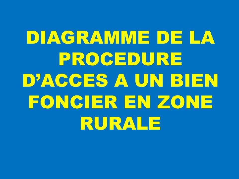 DIAGRAMME DE LA PROCEDURE D'ACCES A UN BIEN FONCIER EN ZONE RURALE