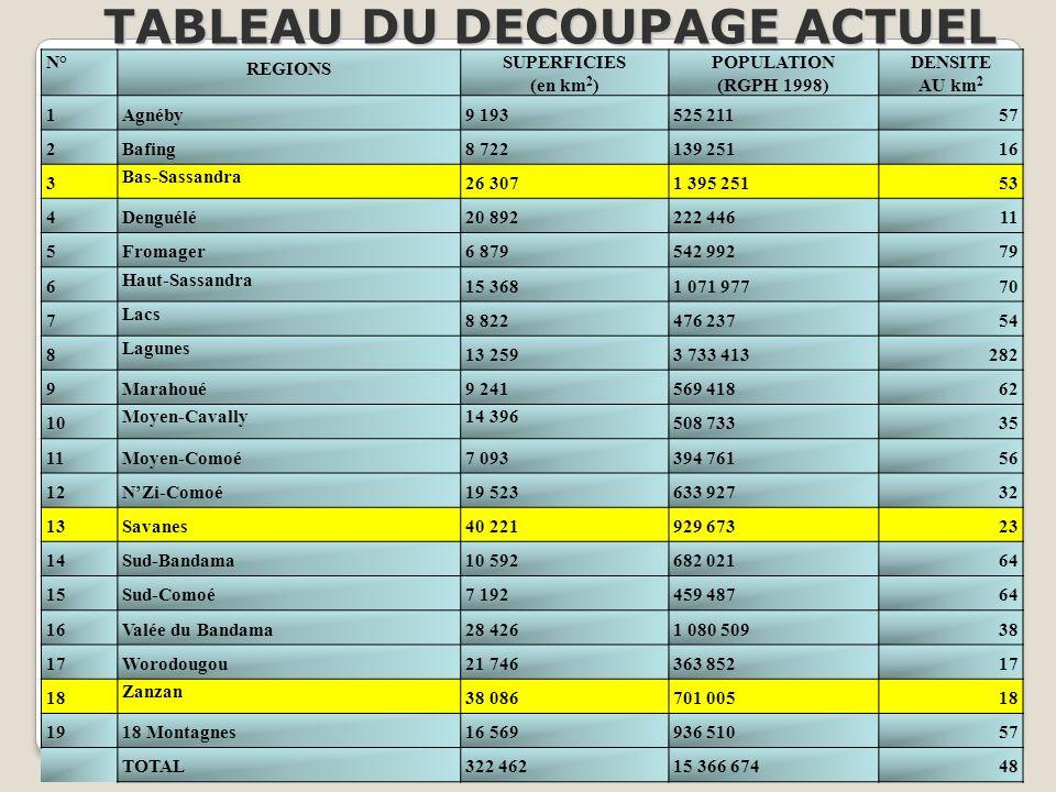TABLEAU DU DECOUPAGE ACTUEL
