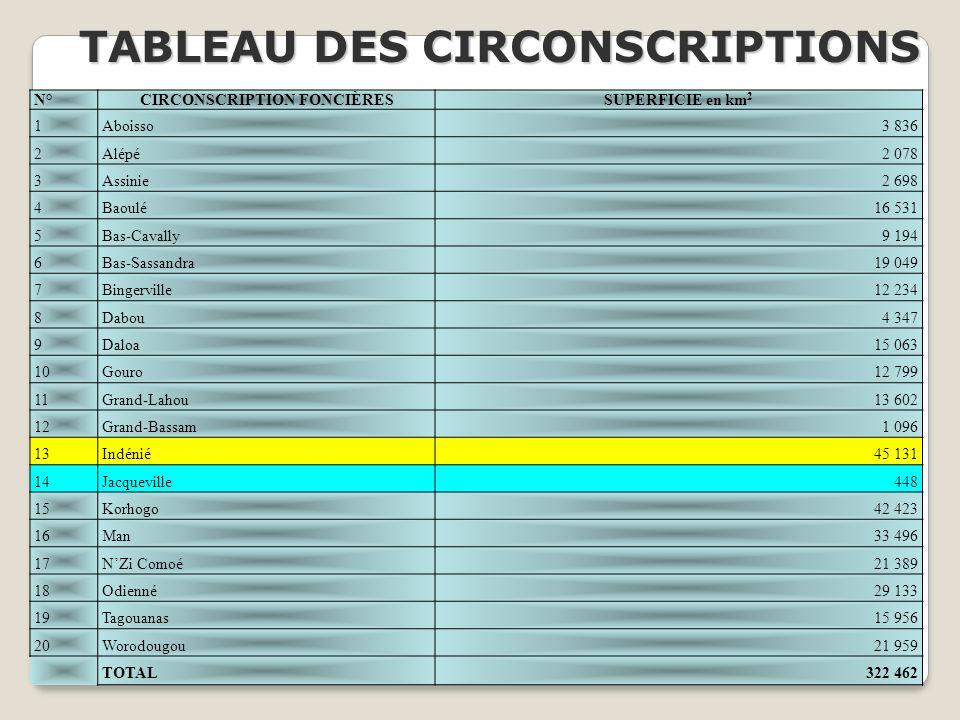 TABLEAU DES CIRCONSCRIPTIONS CIRCONSCRIPTION FONCIÈRES