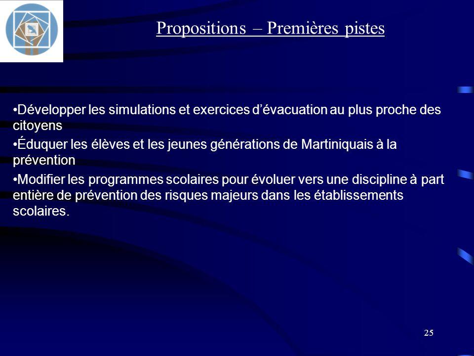 Propositions – Premières pistes