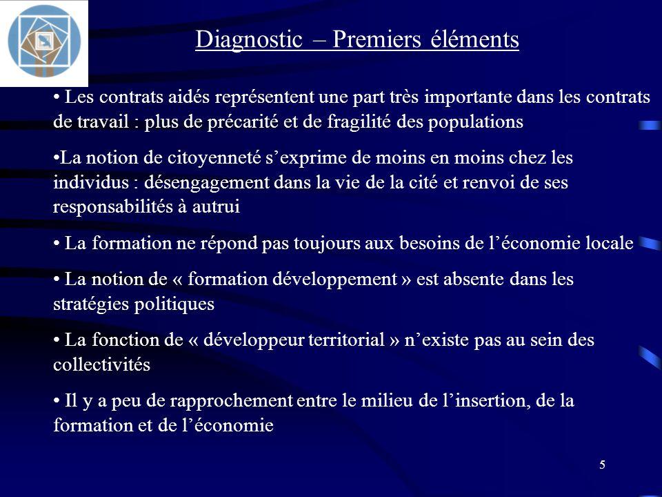 Diagnostic – Premiers éléments