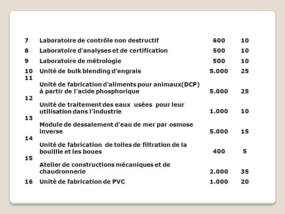 7 Laboratoire de contrôle non destructif. 600. 10. 8. Laboratoire d analyses et de certification.
