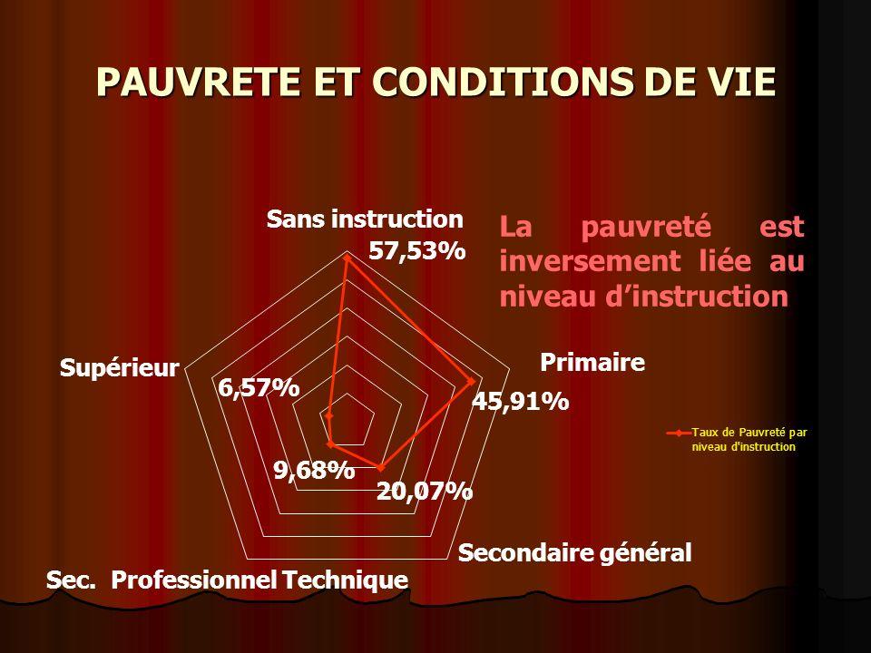 PAUVRETE ET CONDITIONS DE VIE