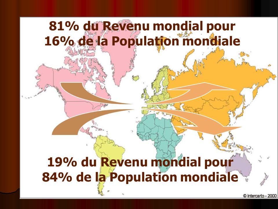 81% du Revenu mondial pour 16% de la Population mondiale