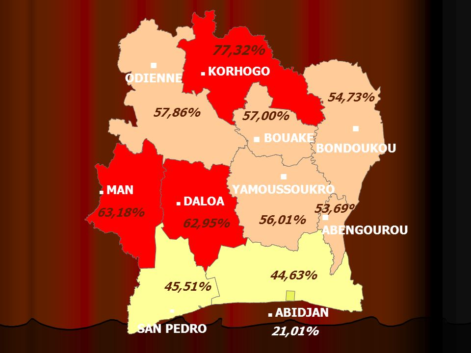 77,32% ODIENNE 54,73% 57,86% 57,00% BONDOUKOU BOUAKE YAMOUSSOUKRO