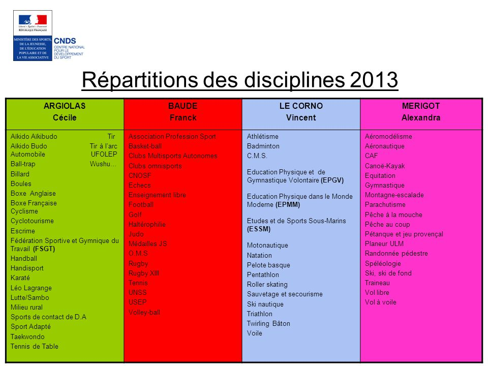 Répartitions des disciplines 2013