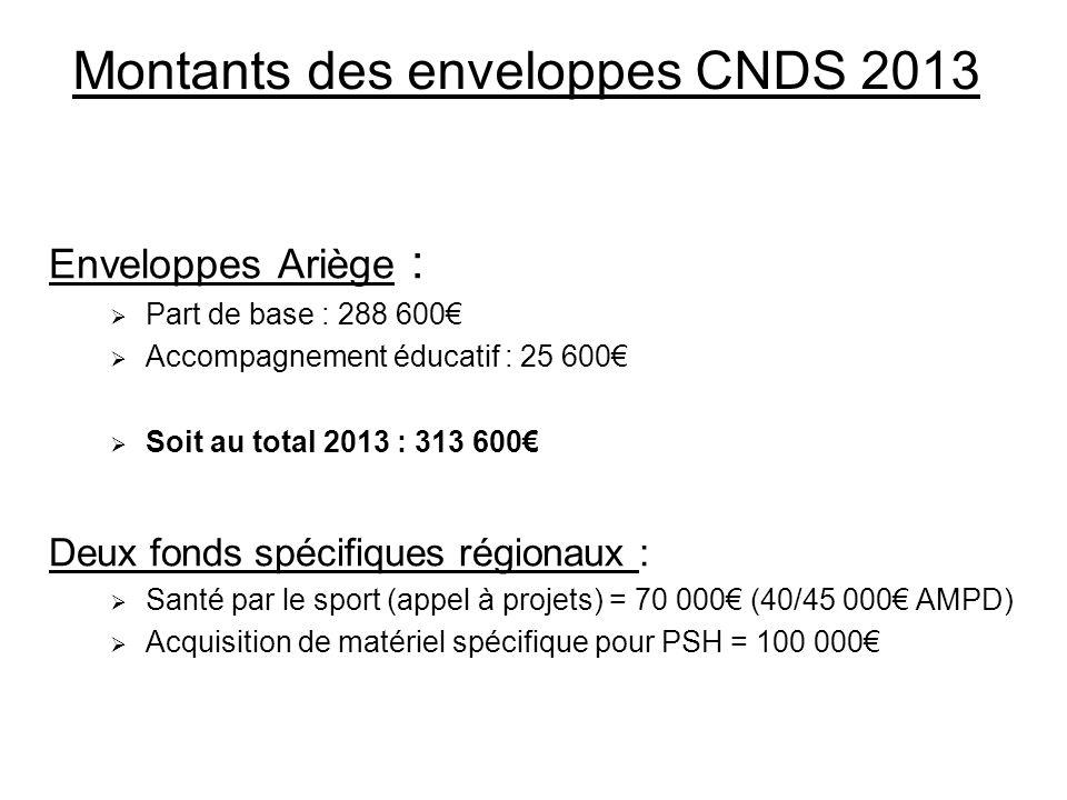 Montants des enveloppes CNDS 2013