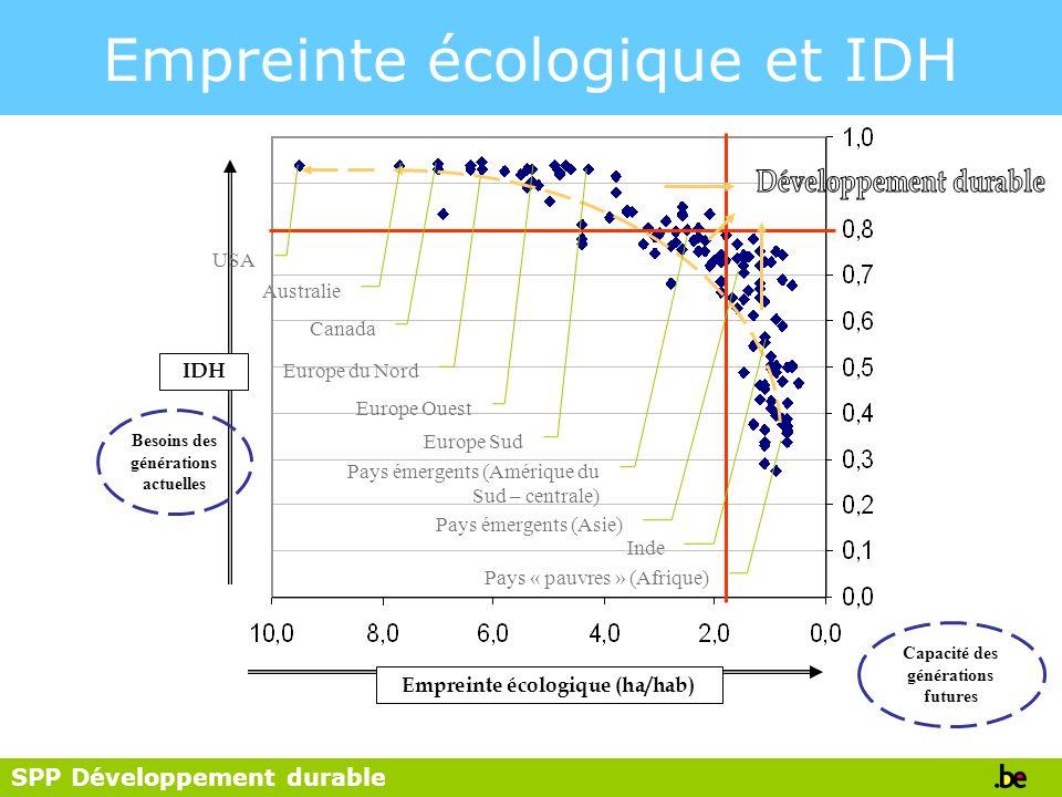 Empreinte écologique et IDH