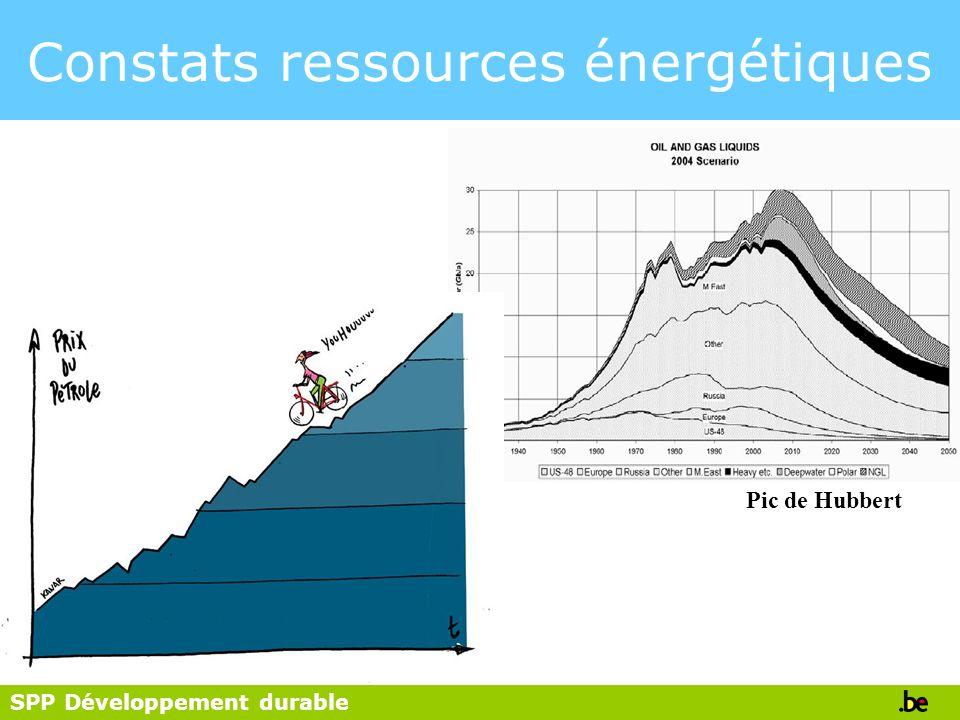 Constats ressources énergétiques