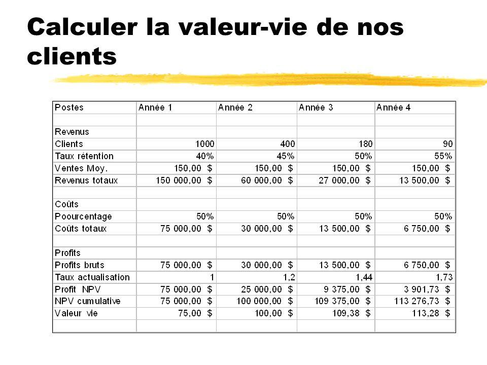 Calculer la valeur-vie de nos clients