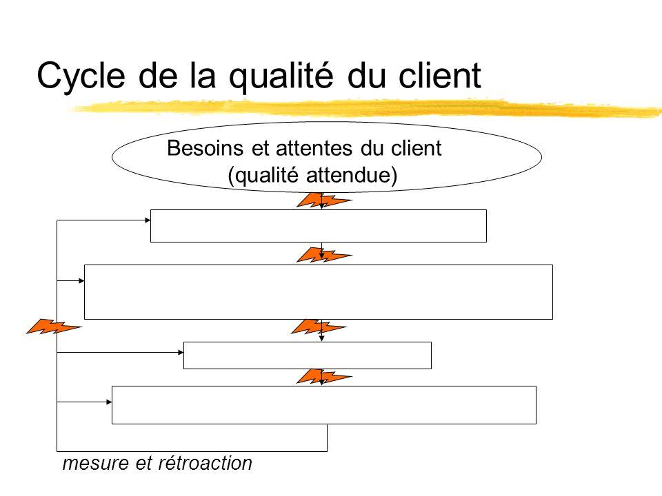 Cycle de la qualité du client
