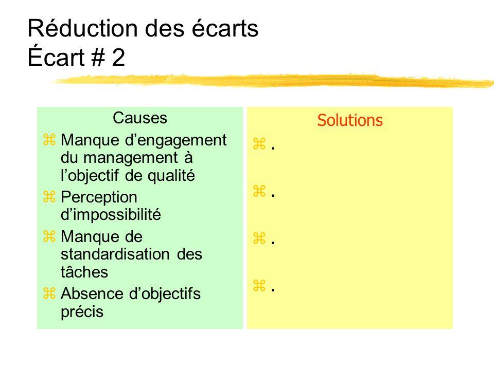 Réduction des écarts Écart # 2