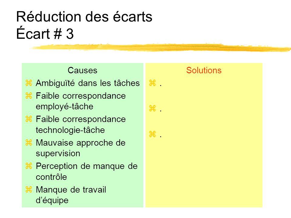 Réduction des écarts Écart # 3