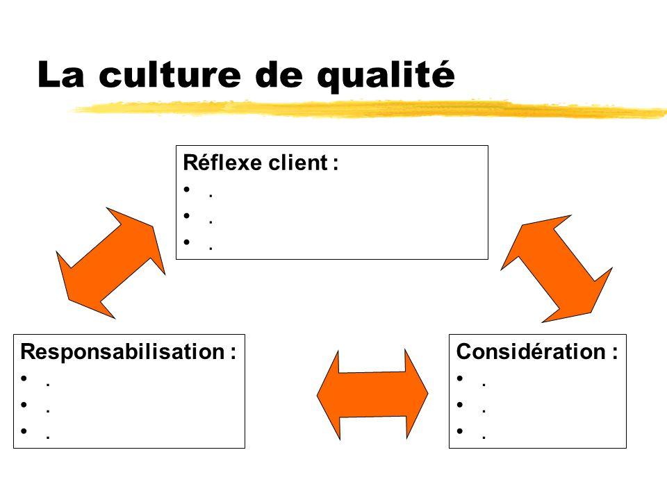 La culture de qualité Réflexe client : . Responsabilisation : .