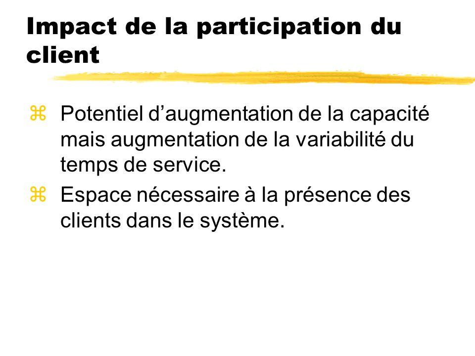 Impact de la participation du client